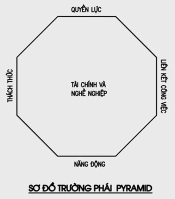 Sơ đồ Pyramid